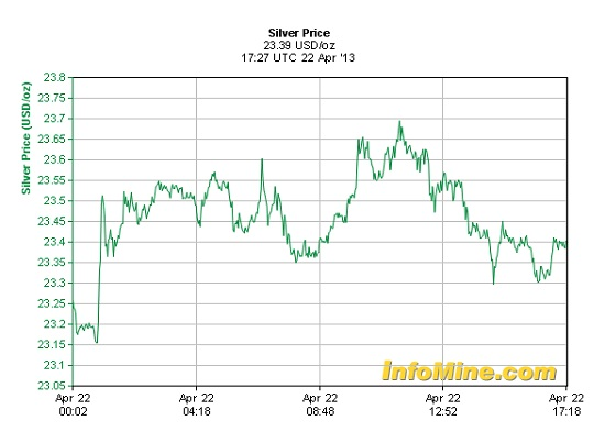 Collateral damage: the silver price