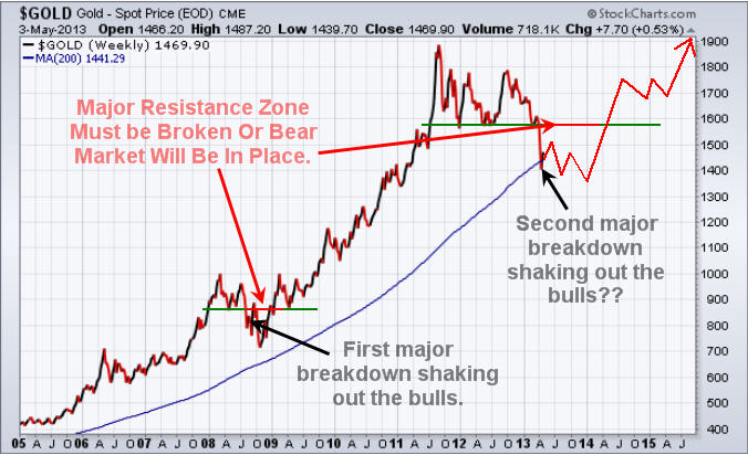 Gold, Silver and Miners Start Bottoming Process
