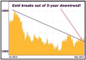 Why Gold's Pullback Is A Buying Opportunity (GLD)